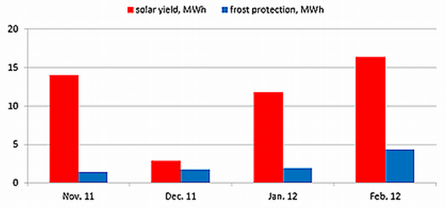 60-mesured-solar-yield-and-frost-protection-of-wels-plant-aqua-system